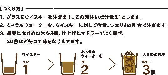[つくり方]1. グラスにウイスキーを注ぎます。この時注いだ分量を1とします。2. ミネラルウォーターを、ウイスキーに対して倍量、つまり2の割合で注ぎます。3. 最後に大きめの氷を3個。仕上げにマドラーでよく混ぜ、30秒ほど待って味をなじませます。