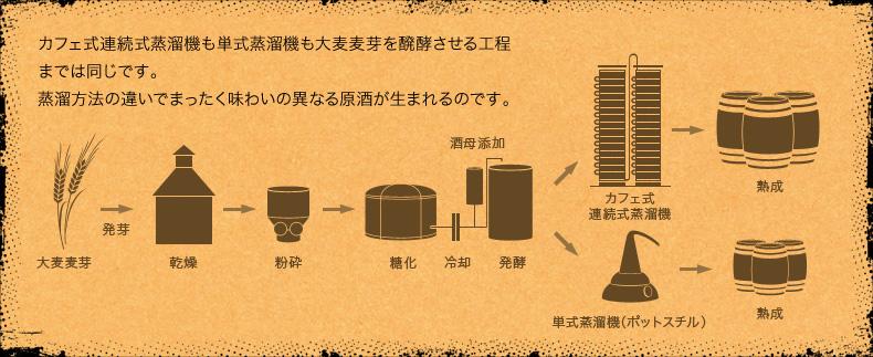 カフェ式連続式蒸溜機も単式蒸溜機も大麦麦芽を醗酵させる工程までは同じです。蒸溜方法の違いでまったく味わいの異なる原酒が生まれるのです。